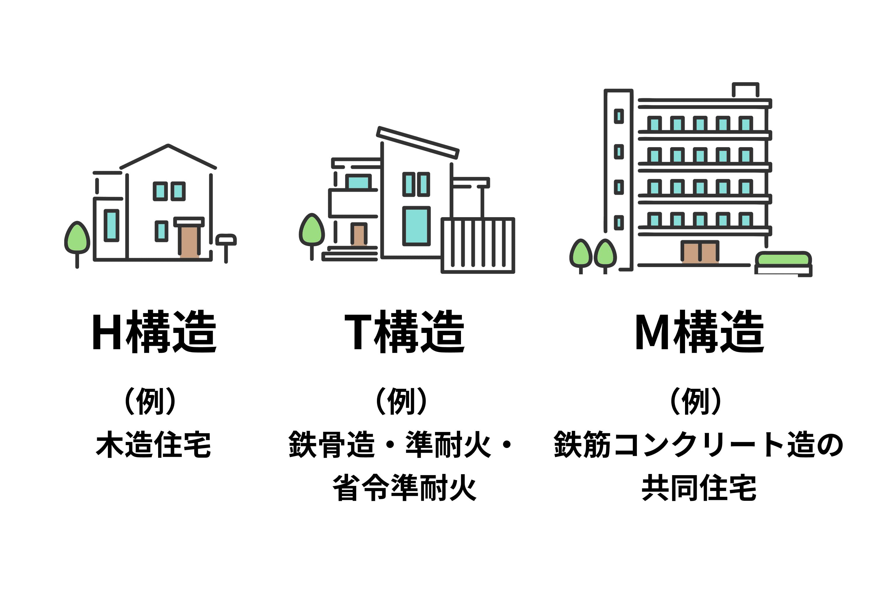M構造(例)木造住宅、M構造(例)コンクリート鉄骨造一戸建て、T構造(例)コンクリート等の共同住宅